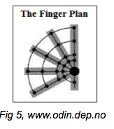 finger plan